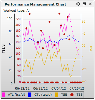 performance management chart numbers