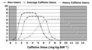 Theoretical Response of Caffeine - Coffee and Bikes