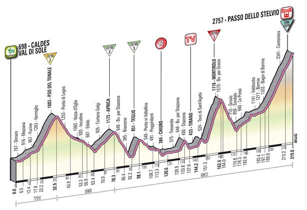 Climbing stage profile