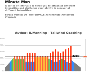 Minute Man zwift workout